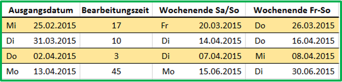 Excel tabellarischer Vergleich der Ergebnisse von ARBEITSTAG.INTL mit unterschiedlichen Wochenenden
