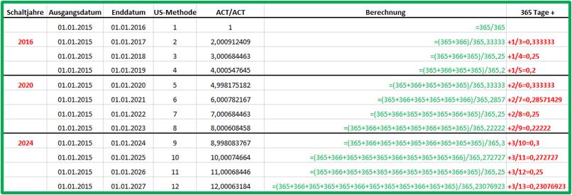 Excel Datum BRTEILJAHRE Basis ACT/ACT