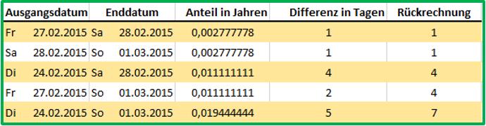 Excel Datum BRTEILJAHRE mit der Basis US(NASD) und der Februar