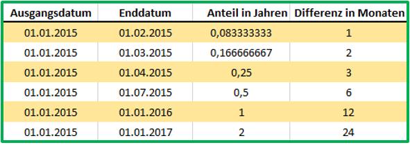 Excel Datum BRTEILJAHRE mit der Basis US(NASD)