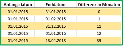 Excel Datum Datedif mit Ausgabe von Monaten