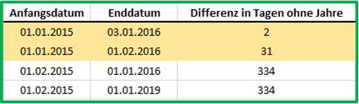 Excel Datum Datedif mit Ausgabe von Tagen ohne Jahre