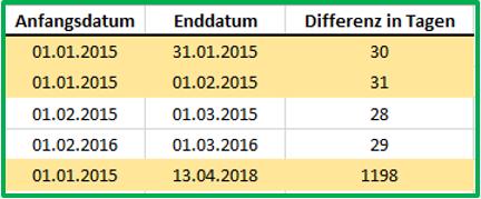 Excel Datum Datedif mit Ausgabe von Tagen