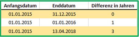 Excel Datum Datedif mit Ausgabe von Jahren