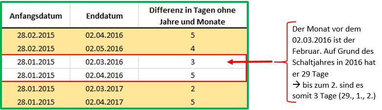 Excel Datum Datedif mit Ausgabe von Tagen ohne Jahre und Monate: Behandlung des Februars