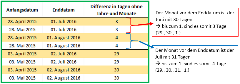 differenz in excel