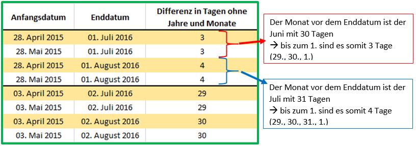 Excel Datum Datedif mit Ausgabe von Tagen ohne Jahre und Monate: Welcher Monat ist Grundlage für die Berechnung?