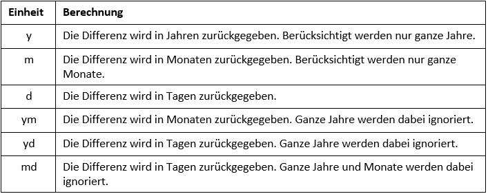 Excel Datum unterschiedliche Einheiten der Funktion DATEDIF