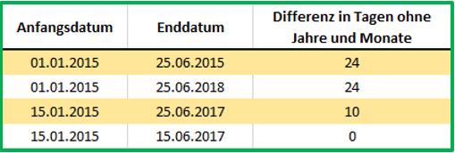 Excel Datum Datedif mit Ausgabe von Tagen ohne Jahre und Monate