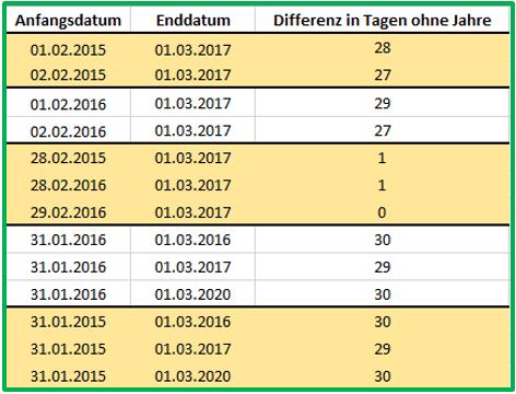 Excel Datum Datedif mit Ausgabe von Tagen ohne Jahre: Probleme mit dem Schaltjahr