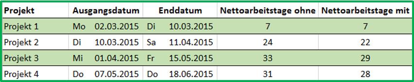 Excel tabellarischer Vergleich der Funktion NETTOARBEITSTAGE mit und ohne weitere freie Tage