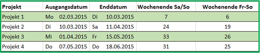 Excel tabellarischer Vergleich der Ergebnisse von NETTOARBEITSTAGE.INTL mit unterschiedlichen Wochenenden