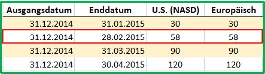 Excel Datum Beispiele für die Berechnung mit TAGE360 mit dem letzten Februartag als Enddatum