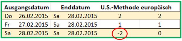 Excel Datum Berechnung mit TAGE360 mit der U.S.-Methode führt zu Problemen im Februar