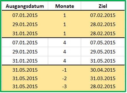 Excel Veranschaulichung des Verhaltens der Funktion EDATUM anhand unterschiedlicher Datumswerte