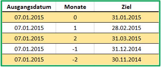 Excel Veranschaulichung des Verhaltens der Funktion MONATSENDE anhand unterschiedlicher Datumswerte