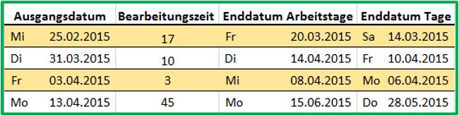 Excel Tabellarischer Vergleich der Datumsberechnung mit ARBEITSTAG bzw. einfachem Addieren der Tage