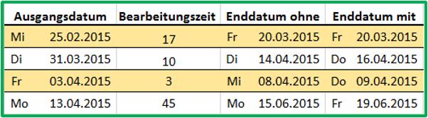Excel tabellarischer Vergleich der Funktion ARBEITSTAG mit und ohne weitere freie Tage